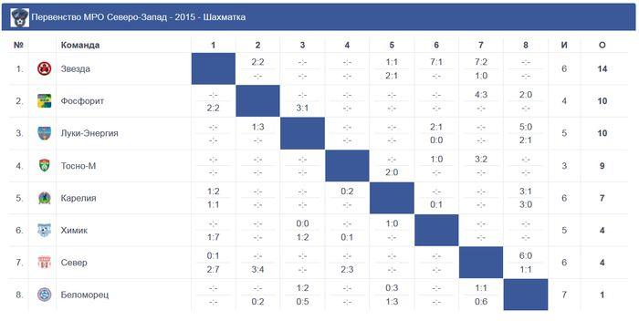 Английская премьер лига 2015 турнирная таблица и